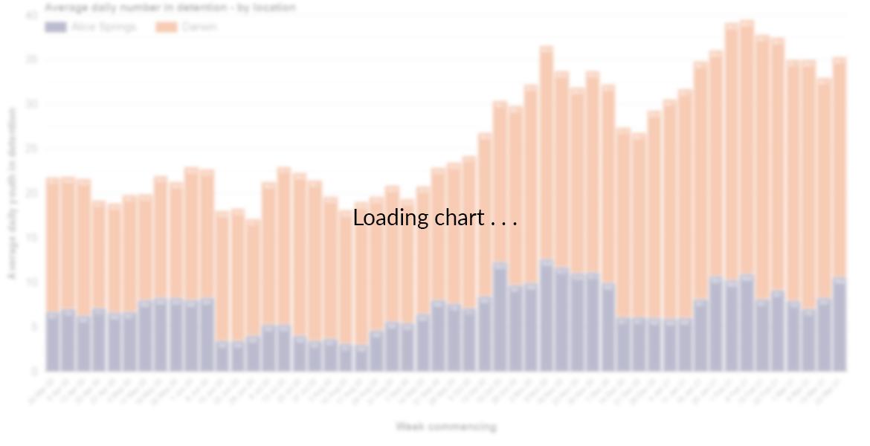 loading chart